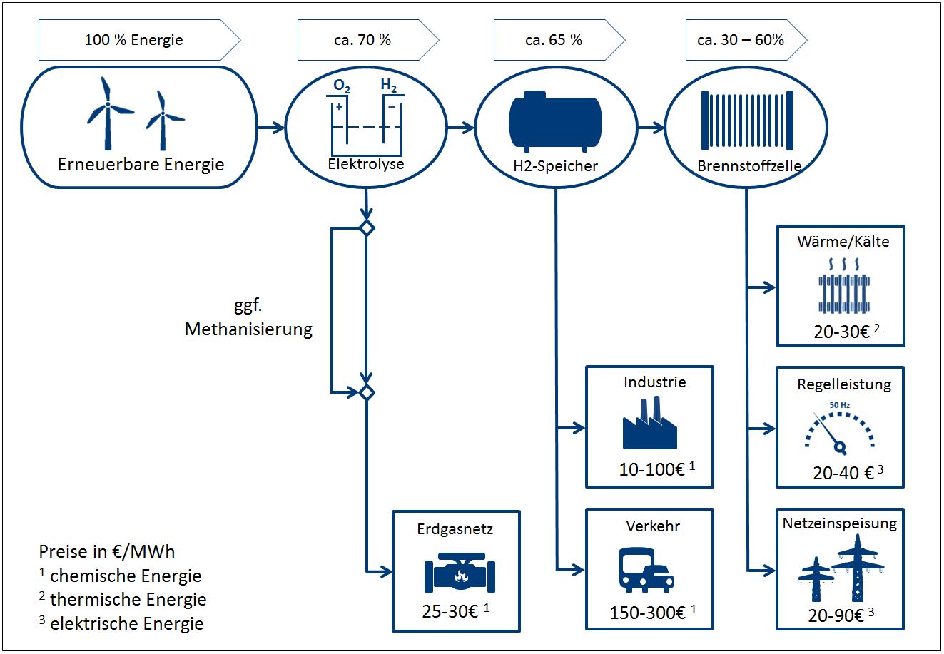 Erneuerbare Engergien Wasserstoff