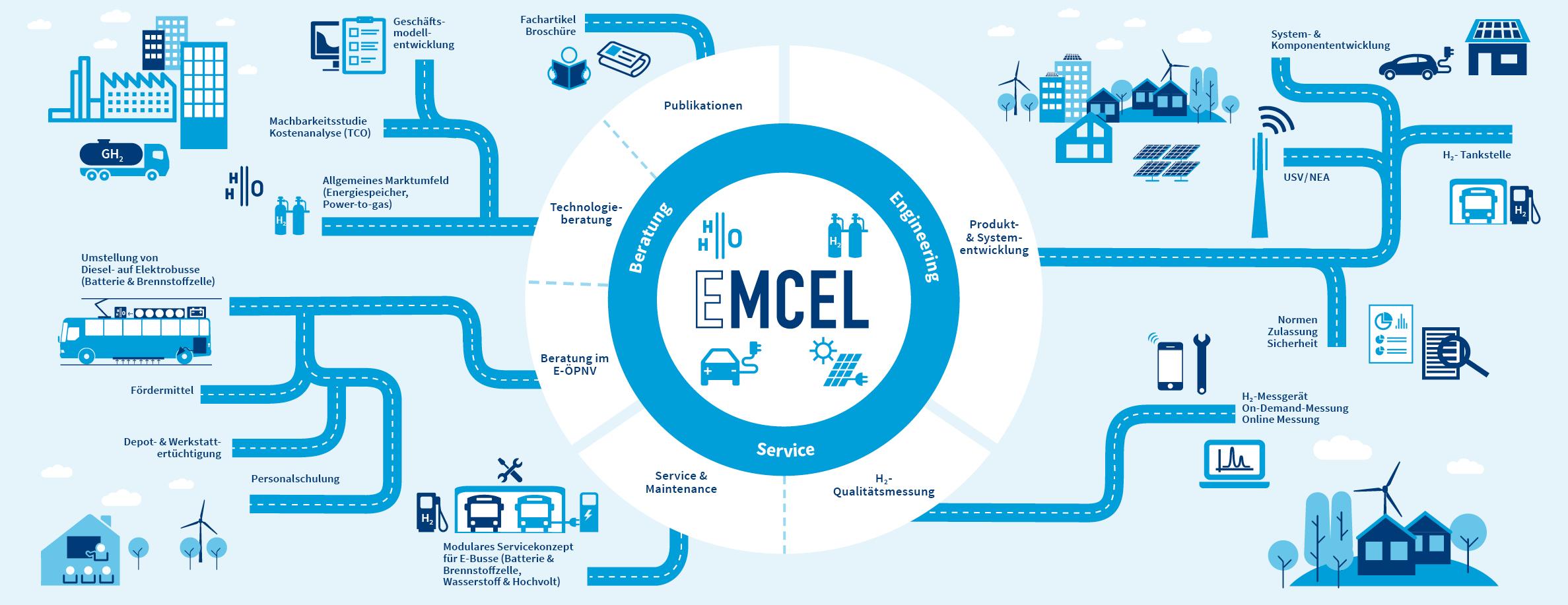 Startseite – Ingenieurbüro für Brennstoffzelle, Wasserstofftechnologie und Elektromobilität