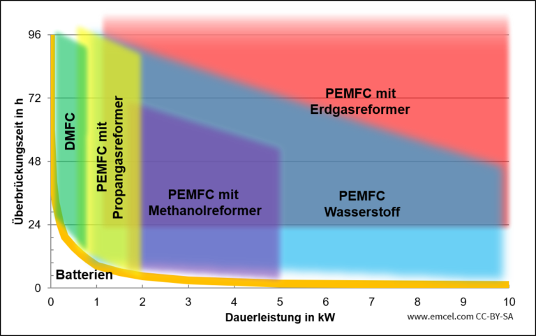 Netzersatzanlagen mit Brennstoffzellen