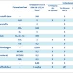 Wasserstoffverunreinigung in Brennstoffzellen