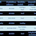 Brennstoffzellen-PKW kaufen