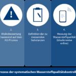 Systematische Kontrolle der Wasserstoffqualität