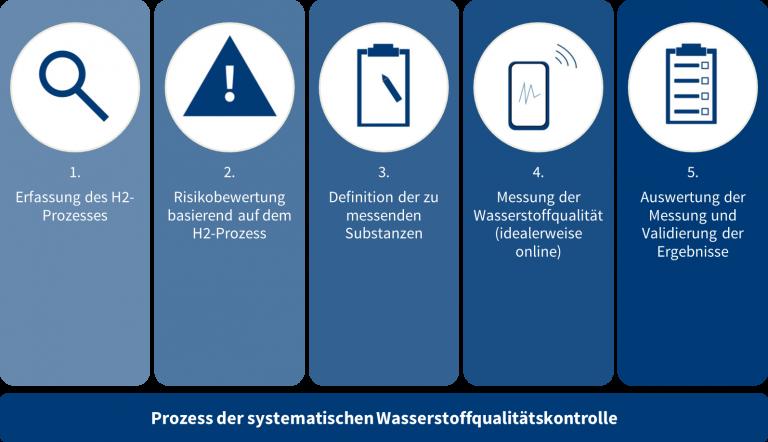 Messung der Wasserstoffqualität