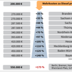 Elektrobusförderung Bundesländer