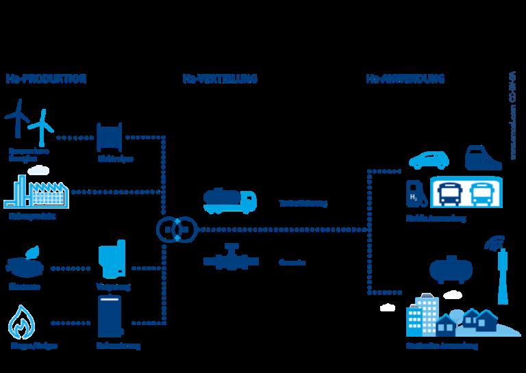 Welche Bedeutung hat Wasserstoffinfrastruktur für die Sektorenkopplung