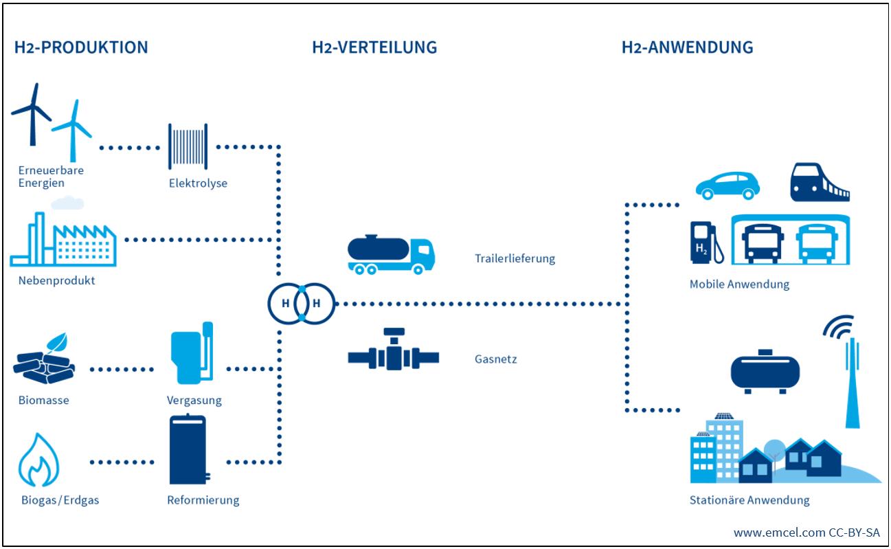 Wasserstoffinfrastruktur