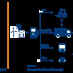 Bedeutung Förderprogramm HyLand Brennstoffzellentechnologie