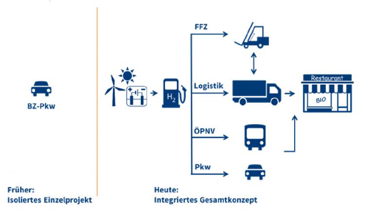 HyLand Aufbau von regionalen Wasserstoffinfrastrukturen