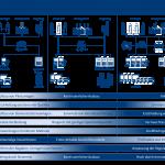 Phasen der Sektorenkopplung