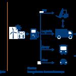 Wasserstoffwirtschaft