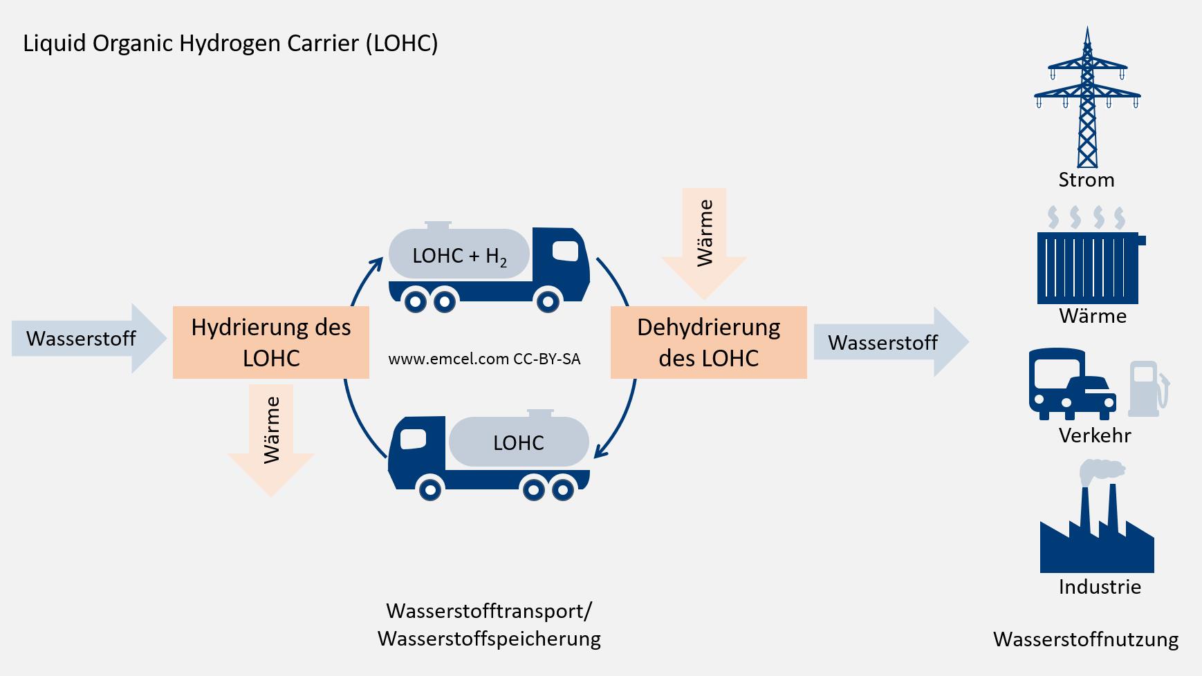 Wie funktioniert wasserstoffmotor