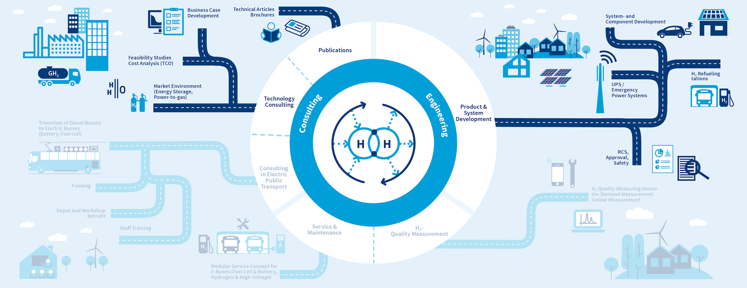 Sector coupling and hydrogen infrastructure